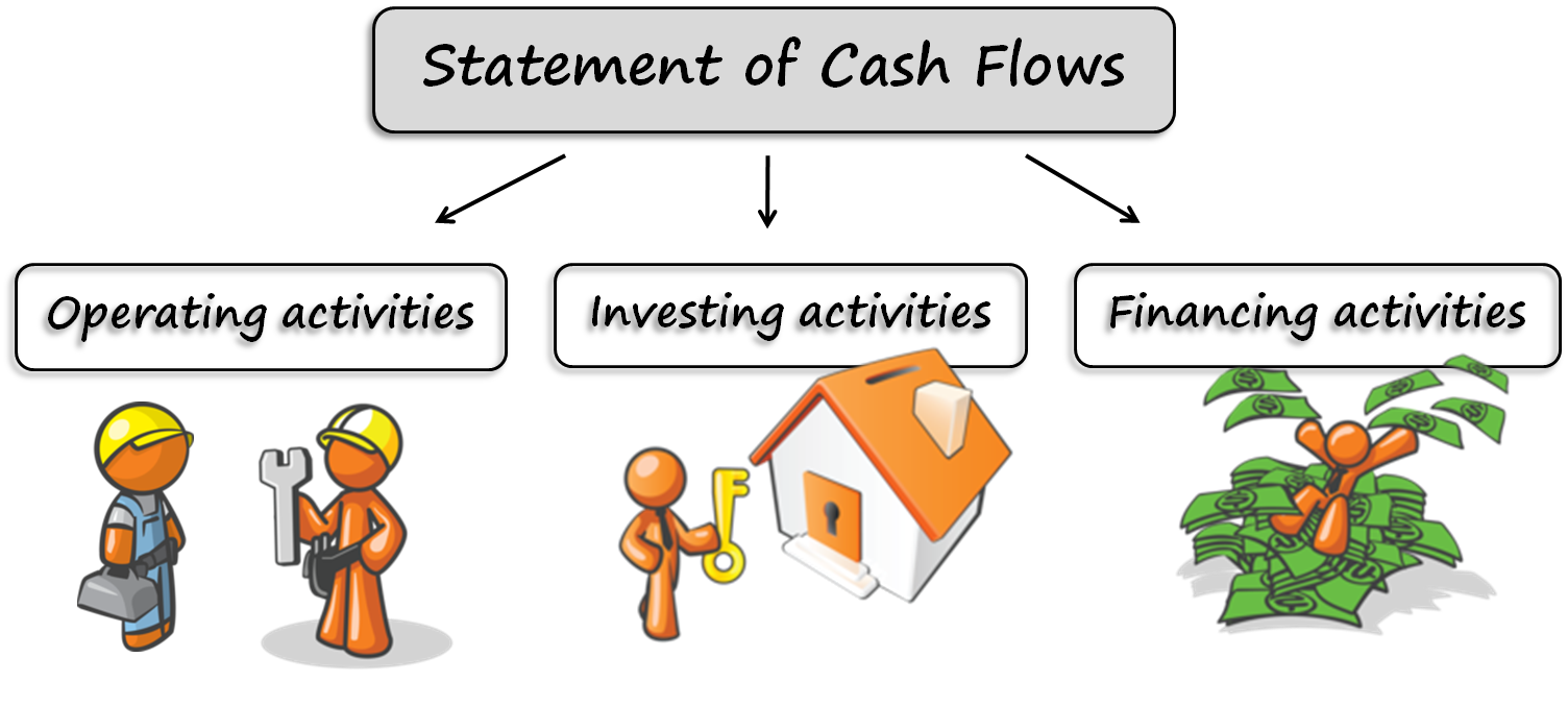 importance of cash flow statement A cash flow statement is one of the most important financial statements for a project or business the statement can be as simple as a one page analysis or may involve several schedules that feed information into a central statement.